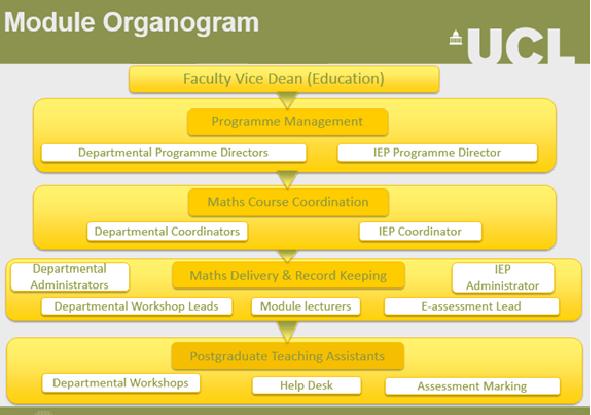 Module Organogram