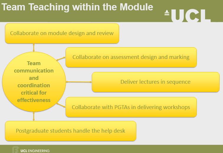 Team Teaching Roles