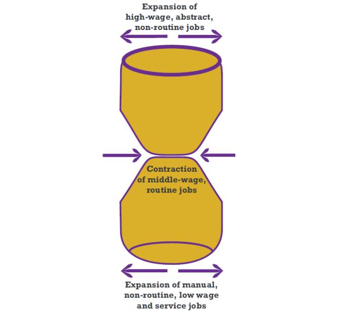 Hourglass Work Model