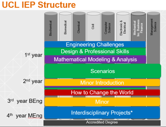 The UCL IEP Structure
