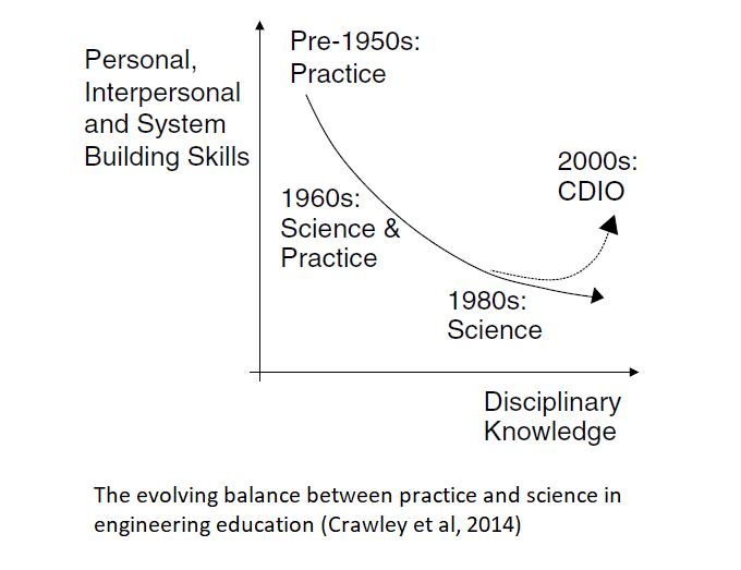 Balance between practice and science
